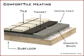 Comforttile Under Floor Radiant Heating